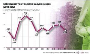 Kábítószerrel való visszaélés Magyarországon (2002-2012) regisztrált bűncselekmények száma
